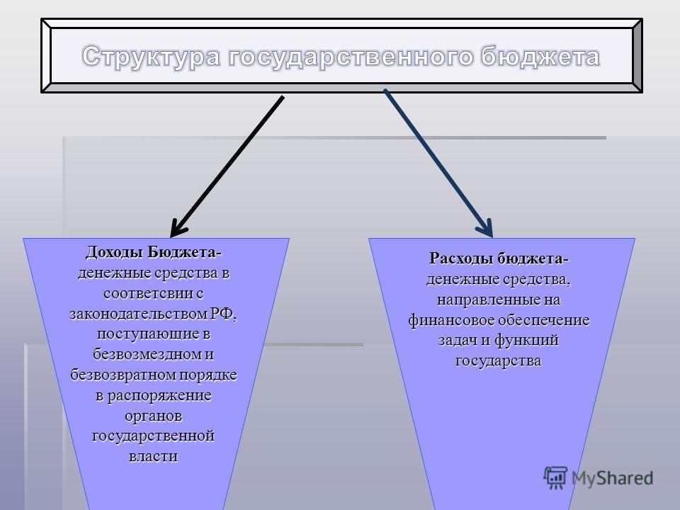 Доходы Бюджета- денежные средства в соответсвии с законодательством РФ, поступающие в безвозмездном и безвозвратном порядке в распоряжение органов государственной власти Расходы бюджета- денежные средства, направленные на финансовое обеспечение задач