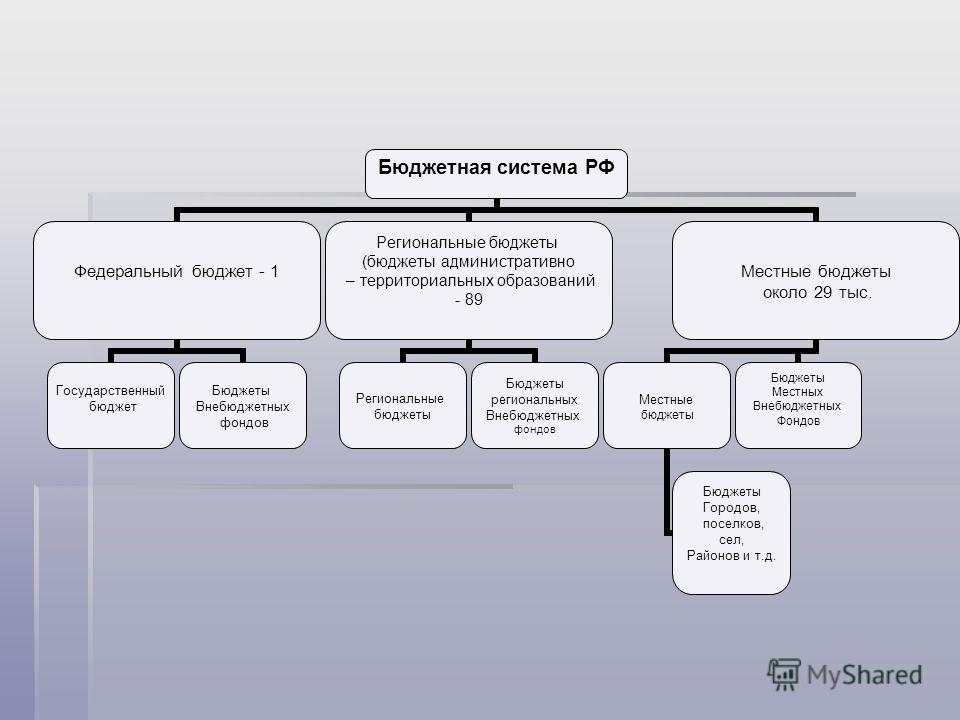 Бюджетная система РФ Федеральный бюджет - 1 Государственный бюджет Бюджеты Внебюджетных фондов Региональные бюджеты (бюджеты административно – территориальных образований - 89 Региональные бюджеты Бюджеты региональных Внебюджетных фондов Местные бюдж