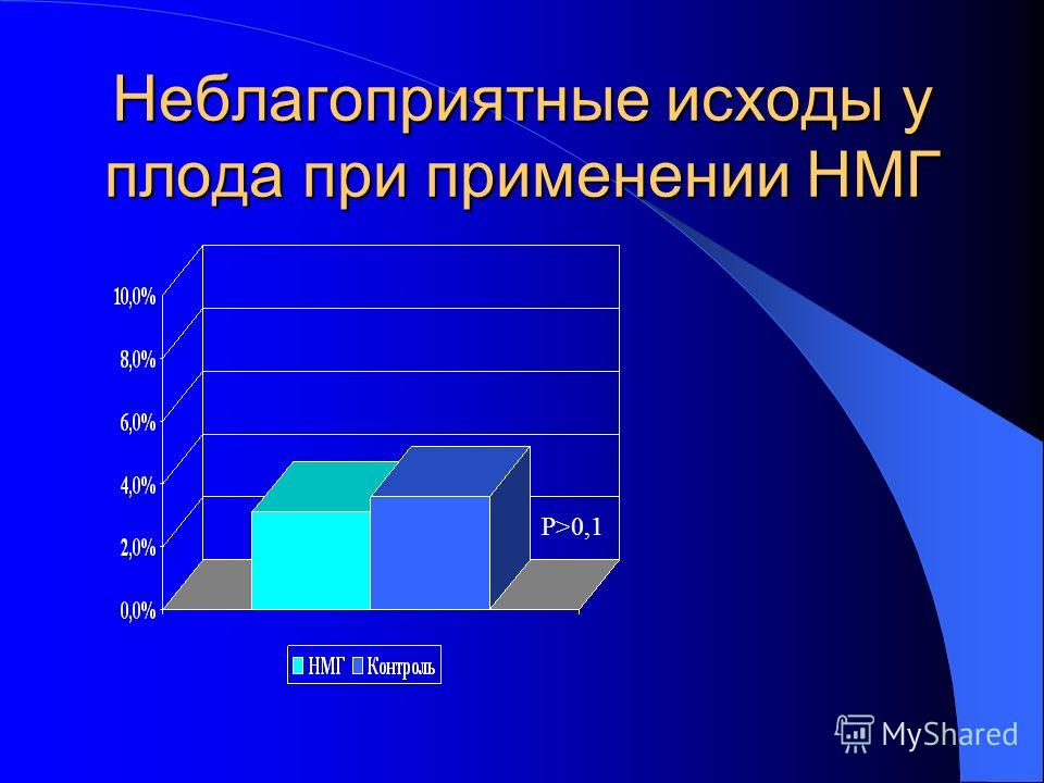 Неблагоприятные исходы у плода при применении НМГ P>0,1