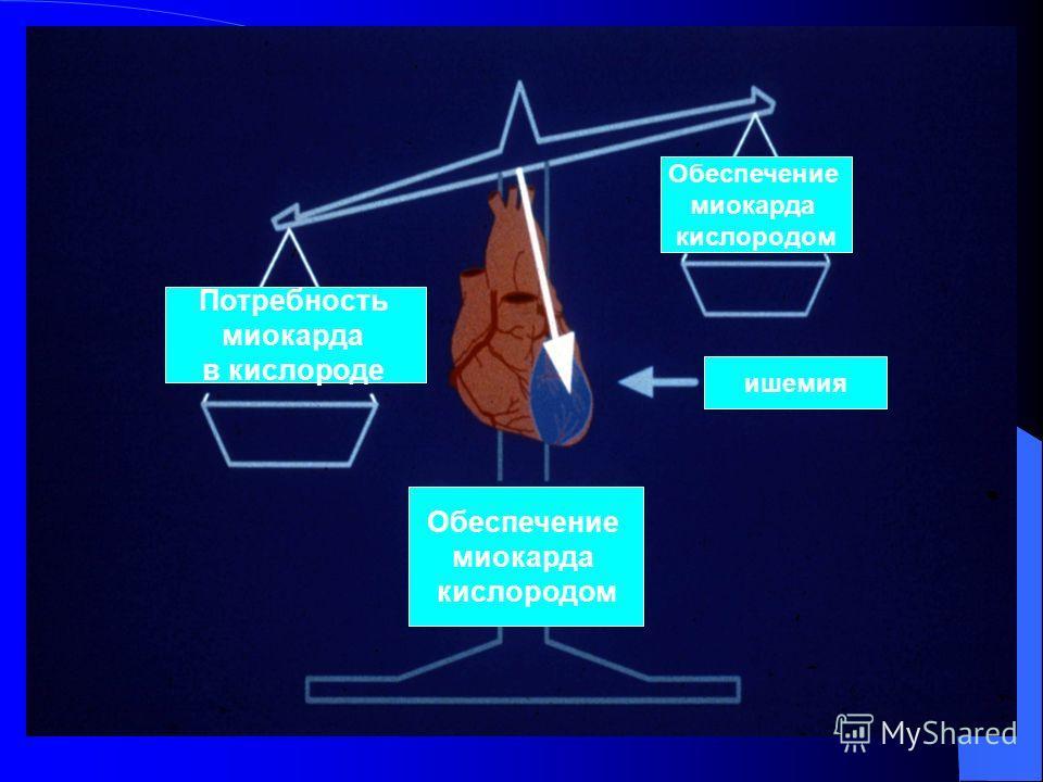 Потребность миокарда в кислороде Обеспечение миокарда кислородом ишемия Обеспечение миокарда кислородом