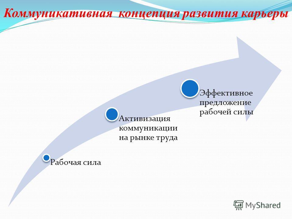 Коммуникативная концепция развития карьеры Рабочая сила Активизация коммуникации на рынке труда Эффективное предложение рабочей силы