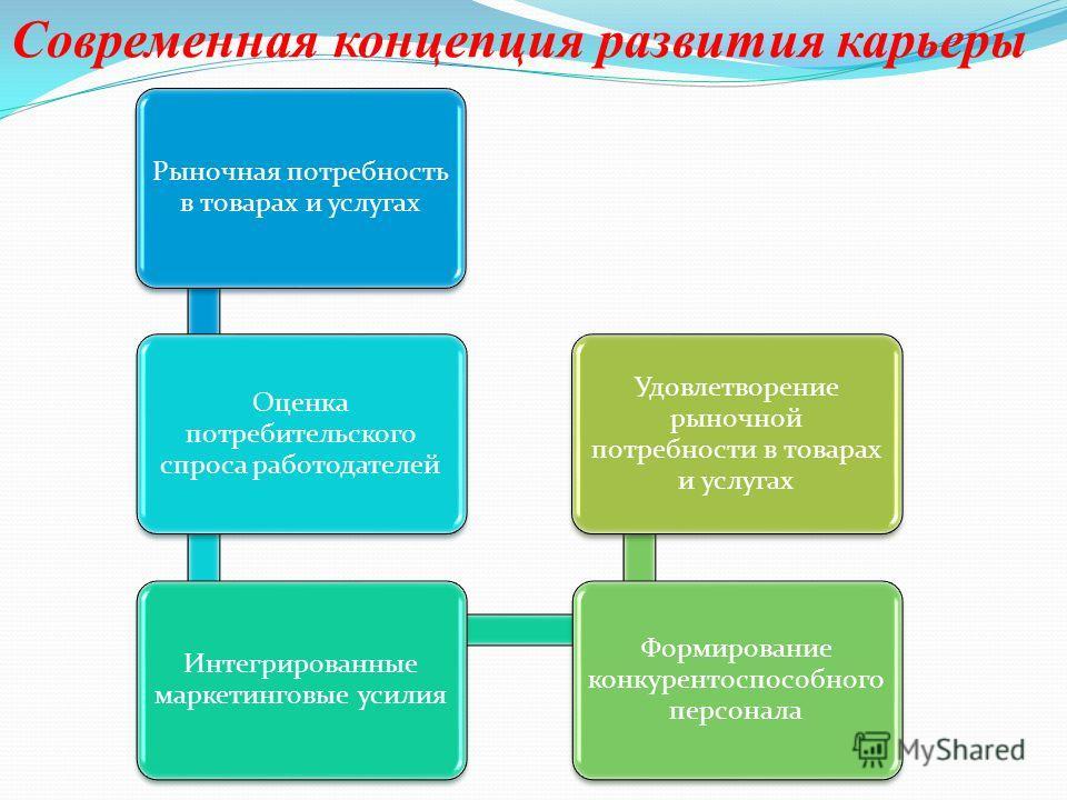 Современная концепция развития карьеры Рыночная потребность в товарах и услугах Оценка потребительского спроса работодателей Интегрированные маркетинговые усилия Формирование конкурентоспособного персонала Удовлетворение рыночной потребности в товара