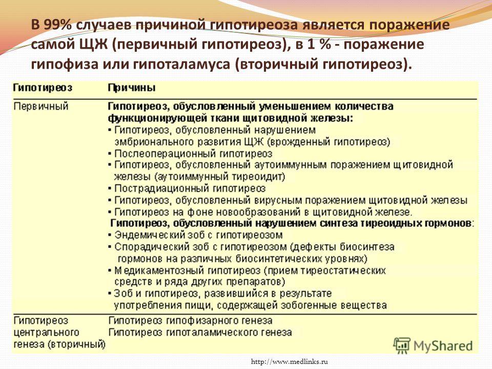 В 99% случаев причиной гипотиреоза является поражение самой ЩЖ (первичный гипотиреоз), в 1 % - поражение гипофиза или гипоталамуса (вторичный гипотиреоз). http://www.medlinks.ru