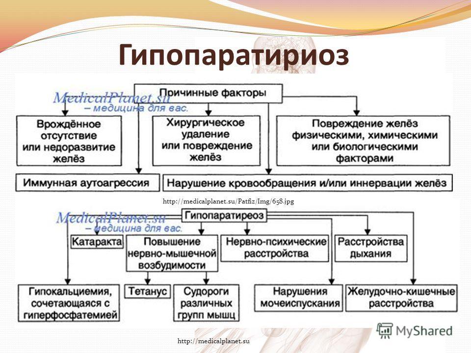 Гипопаратириоз http://medicalplanet.su/Patfiz/Img/658.jpg http://medicalplanet.su