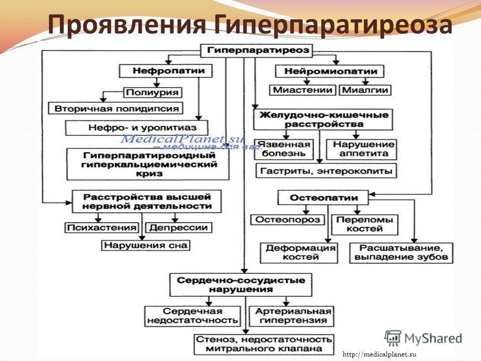 Проявления Гиперпаратиреоза http://medicalplanet.su