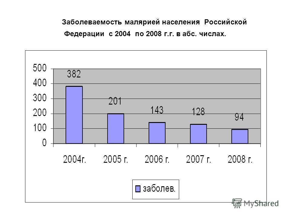 Заболеваемость малярией населения Российской Федерации с 2004 по 2008 г.г. в абс. числах.