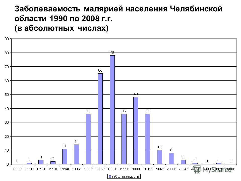 Заболеваемость малярией населения Челябинской области 1990 по 2008 г.г. (в абсолютных числах)