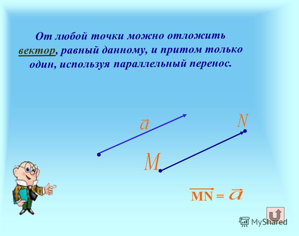 От любой точки можно отложить вектор, равный данному, и притом только один, используя параллельный перенос. вектор MN =...