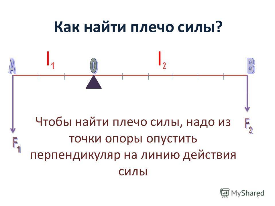 Как найти плечо силы? Чтобы найти плечо силы, надо из точки опоры опустить перпендикуляр на линию действия силы 8