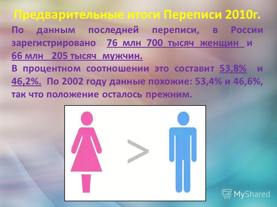 По данным последней переписи, в России зарегистрировано 76 млн 700 тысяч женщин и 66 млн 205 тысяч мужчин. В процентном соотношении это составит 53,8% и 46,2%. По 2002 году данные похожие: 53,4% и 46,6%, так что положение осталось прежним. Предварите