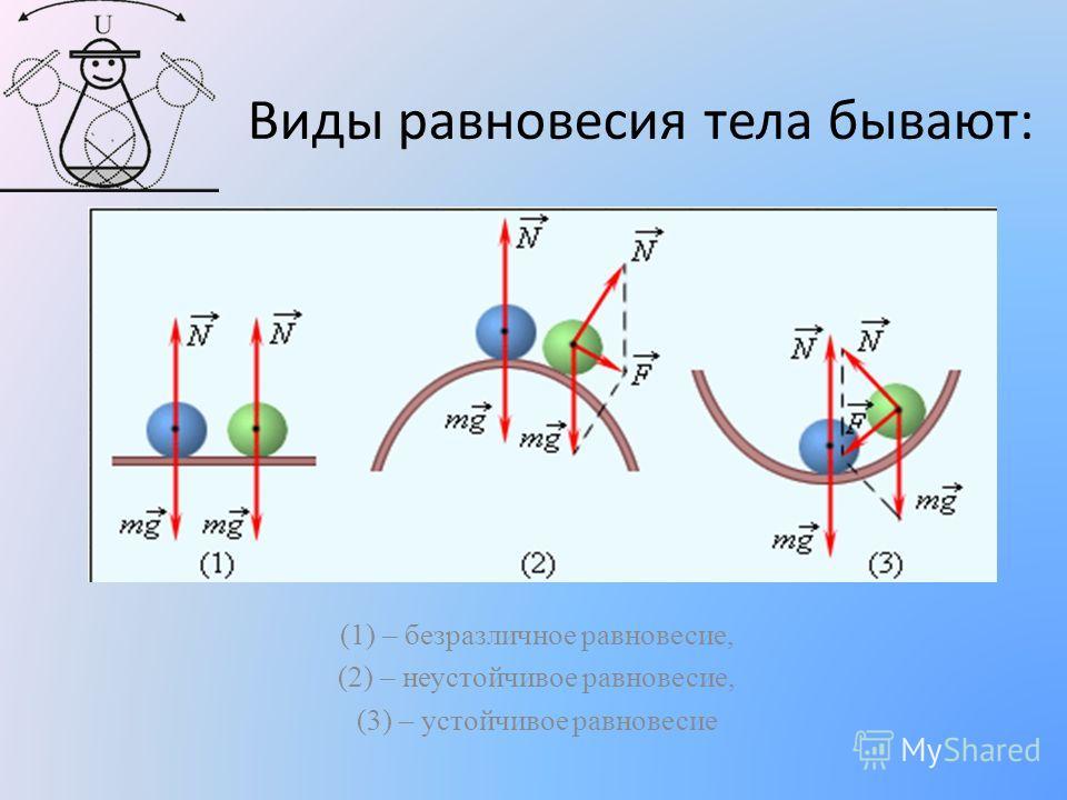 Виды равновесия тела бывают: (1) – безразличное равновесие, (2) – неустойчивое равновесие, (3) – устойчивое равновесие