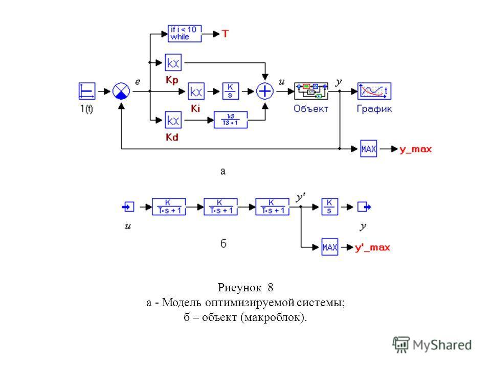 Рисунок 8 а - Модель оптимизируемой системы; б – объект (макроблок).