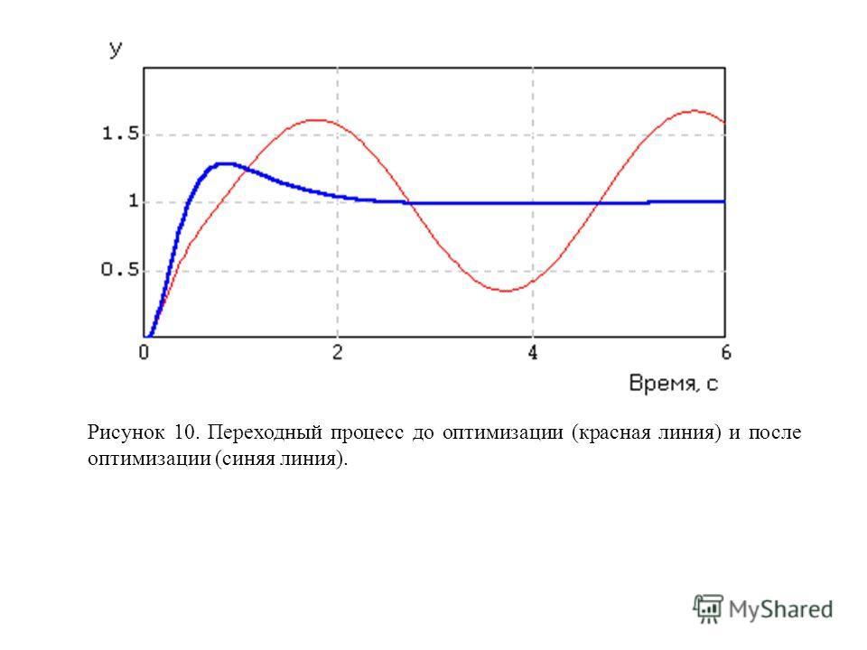 Рисунок 10. Переходный процесс до оптимизации (красная линия) и после оптимизации (синяя линия).