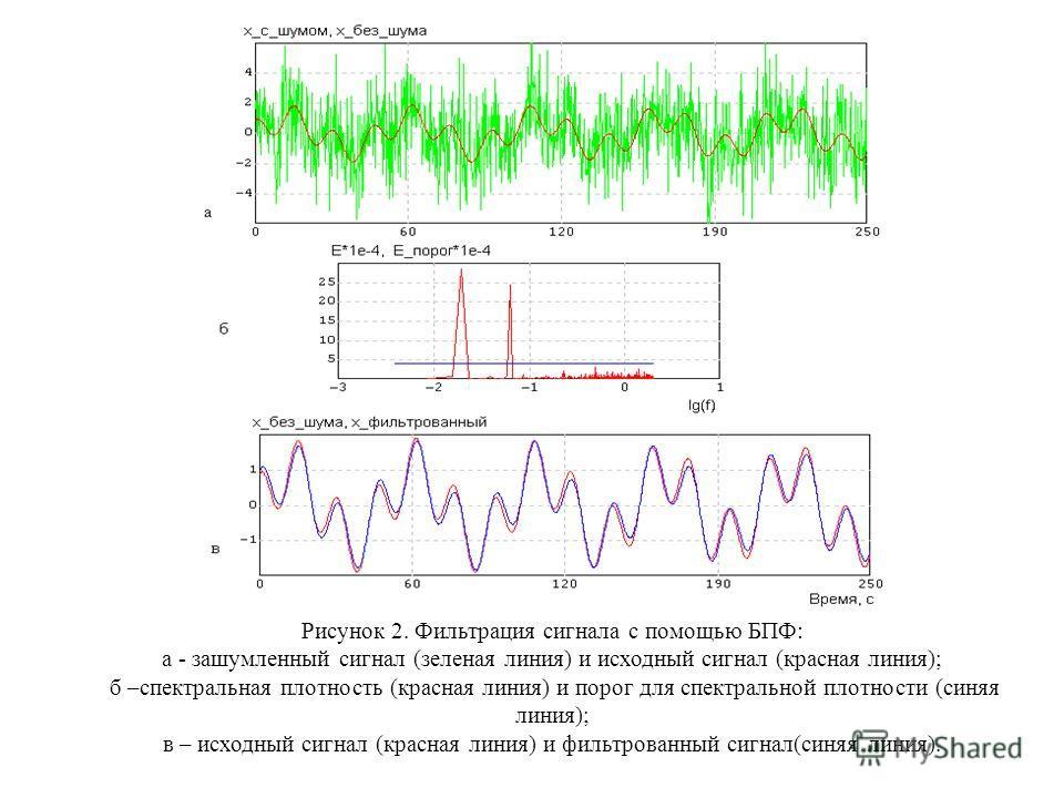 Рисунок 2. Фильтрация сигнала с помощью БПФ: а - зашумленный сигнал (зеленая линия) и исходный сигнал (красная линия); б –спектральная плотность (красная линия) и порог для спектральной плотности (синяя линия); в – исходный сигнал (красная линия) и ф