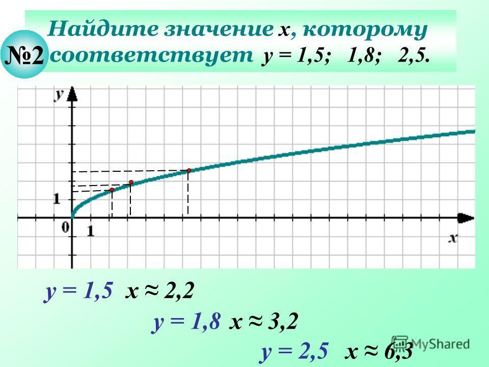 Найдите значение х, которому соответствует у = 1,5; 1,8; 2,5. 2 у = 1,5х 2,2 у = 1,8х 3,2 у = 2,5х 6,3