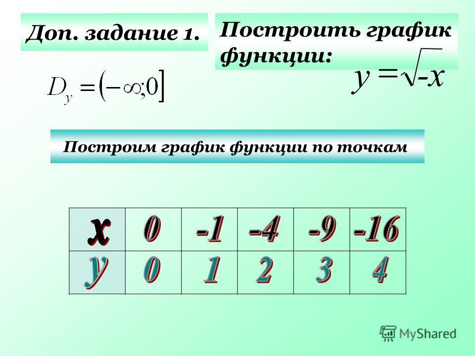 Доп. задание 1. Построить график функции: Построим график функции по точкам -х-х у
