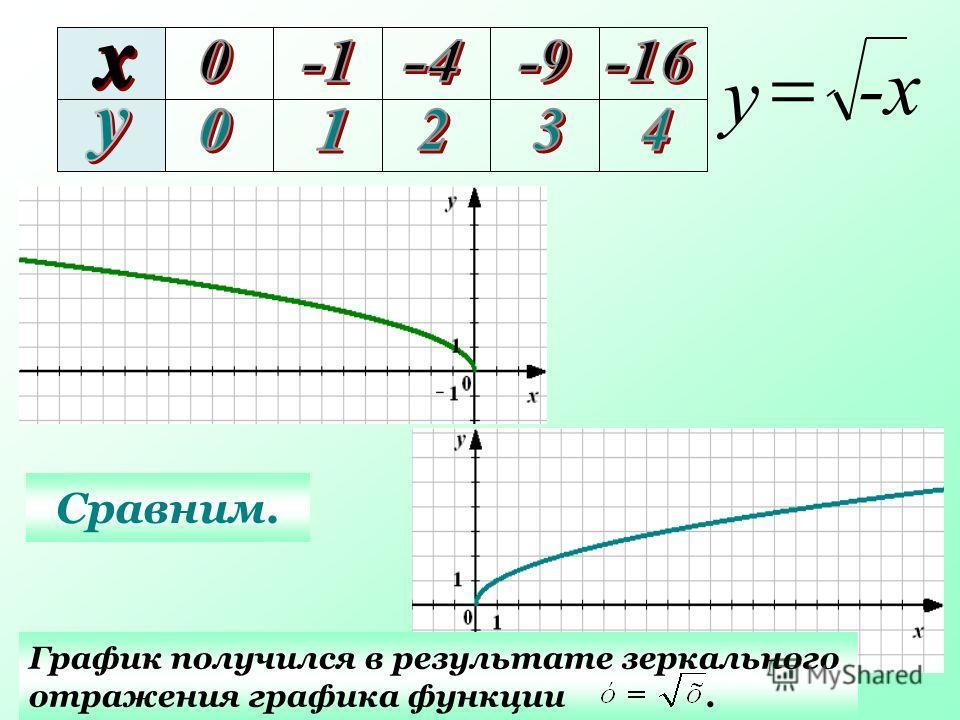 Сравним. График получился в результате зеркального отражения графика функции. -х-х у