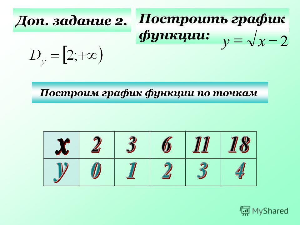 Доп. задание 2. Построить график функции: Построим график функции по точкам 2 ху
