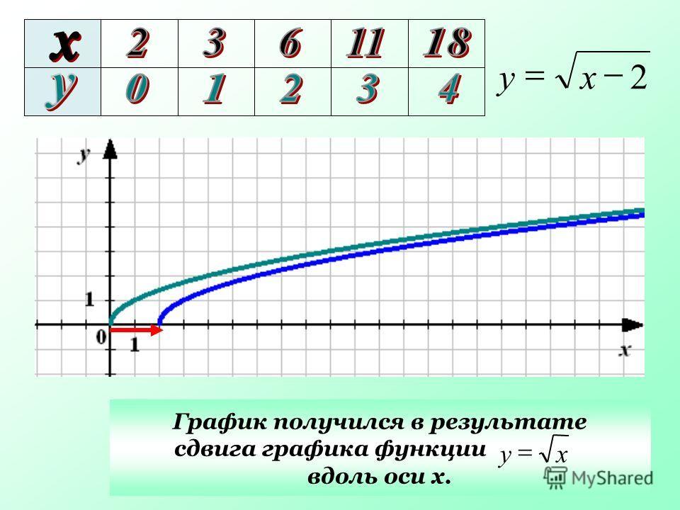 График получился в результате сдвига графика функции вдоль оси х. 2 ху ху
