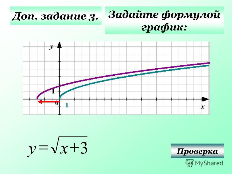 Доп. задание 3. Задайте формулой график: Проверка 3 ху