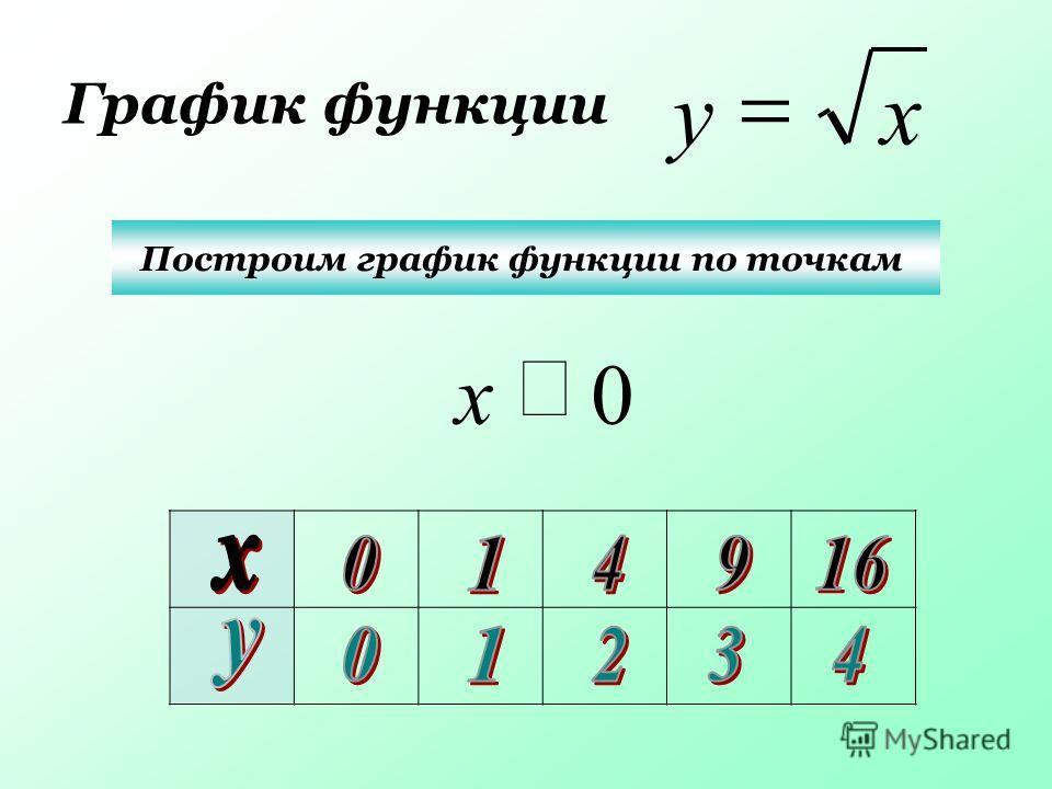 График функции Построим график функции по точкам ху 0 x