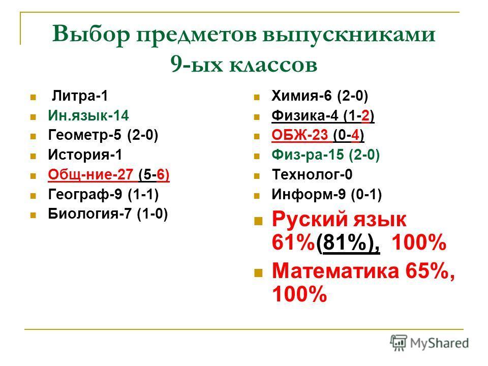 Выбор предметов выпускниками 9-ых классов Литра-1 Ин.язык-14 Геометр-5 (2-0) История-1 Общ-ние-27 (5-6) Географ-9 (1-1) Биология-7 (1-0) Химия-6 (2-0) Физика-4 (1-2) ОБЖ-23 (0-4) Физ-ра-15 (2-0) Технолог-0 Информ-9 (0-1) Руский язык 61%(81%), 100% Ма