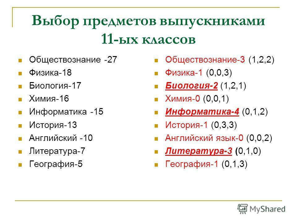 Выбор предметов выпускниками 11-ых классов Обществознание -27 Физика-18 Биология-17 Химия-16 Информатика -15 История-13 Английский -10 Литература-7 География-5 Обществознание-3 (1,2,2) Физика-1 (0,0,3) Биология-2 (1,2,1) Химия-0 (0,0,1) Информатика-4