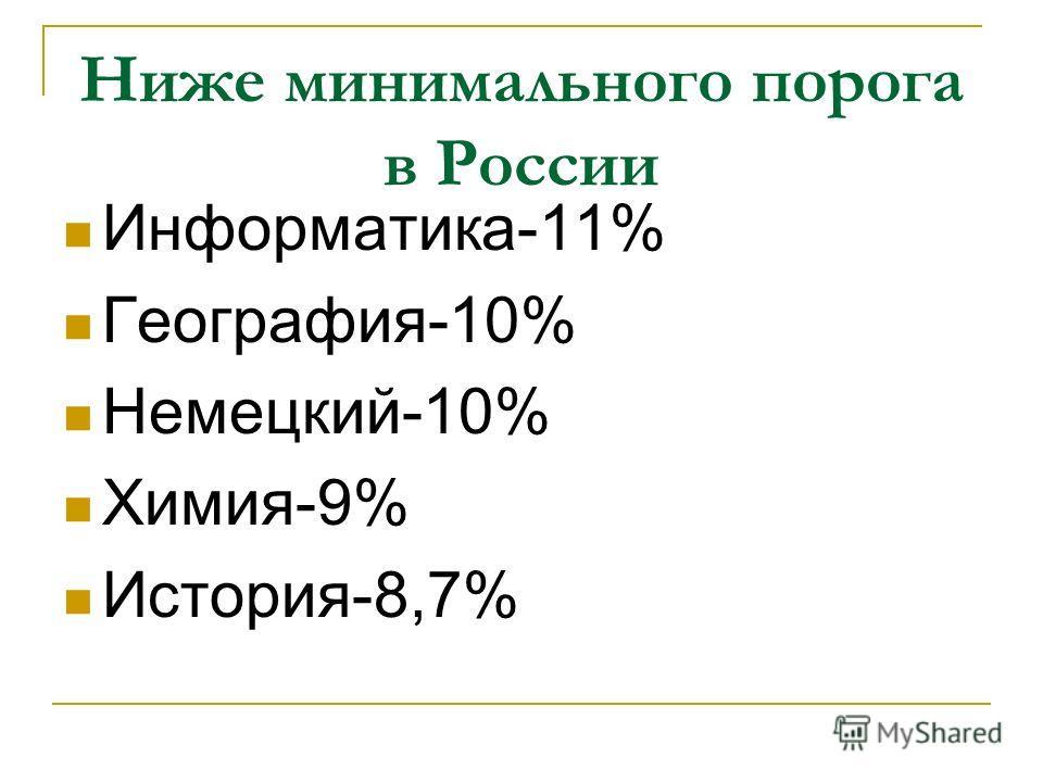 Ниже минимального порога в России Информатика-11% География-10% Немецкий-10% Химия-9% История-8,7%