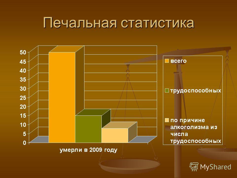 Печальная статистика