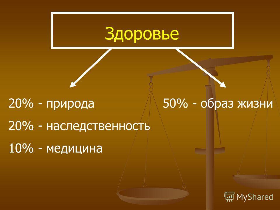 Здоровье 20% - природа 20% - наследственность 10% - медицина 50% - образ жизни