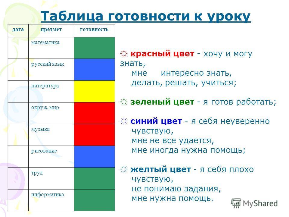 Таблица готовности к уроку датапредметготовность математика русский язык литература окруж. мир музыка рисование труд информатика красный цвет - хочу и могу знать, мне интересно знать, делать, решать, учиться; зеленый цвет - я готов работать; синий цв