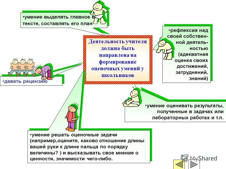 Деятельность учителя должна быть направлена на формирование оценочных умений у школьников умение выделять главное в тексте, составлять его план рефлексия над своей собствен- ной деятель- ностью (адекватная оценка своих достижений, затруднений, знаний