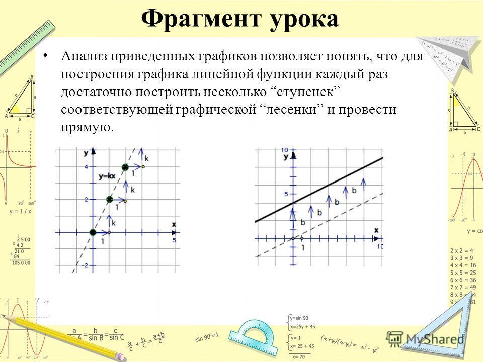 Фрагмент урока Анализ приведенных графиков позволяет понять, что для построения графика линейной функции каждый раз достаточно построить несколько ступенек соответствующей графической лесенки и провести прямую.
