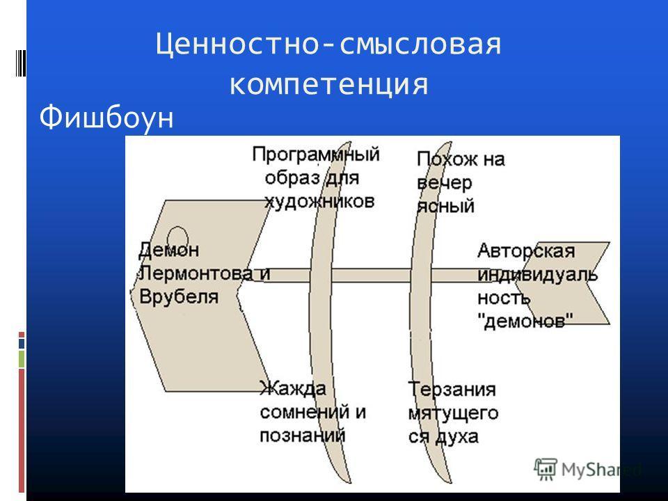 Ценностно-смысловая компетенция Фишбоун