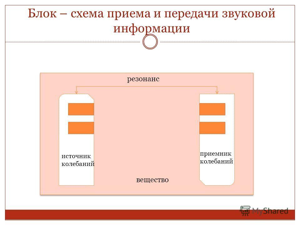 Блок – схема приема и передачи звуковой информации вещество источник колебаний приемник колебаний резонанс