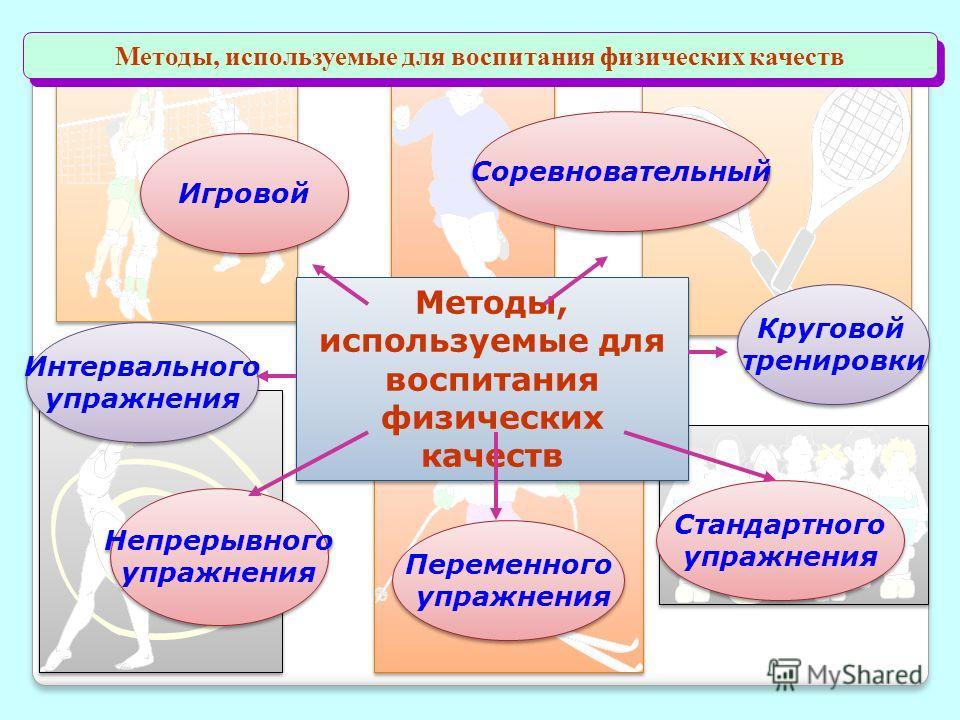 Методы, используемые для воспитания физических качеств Стандартного упражнения Стандартного упражнения Переменного упражнения Переменного упражнения Непрерывного упражнения Непрерывного упражнения Интервального упражнения Интервального упражнения Игр