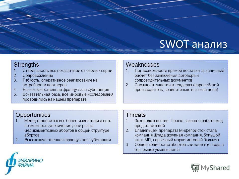 SWOT анализ Strengths 1.Стабильность все показателей от серии к серии 2.Сопровождение 3.Гибкость, оперативное реагирование на потребности партнеров 4.Высококачественная французская субстанция 5.Доказательная база, все мировые исследования проводились