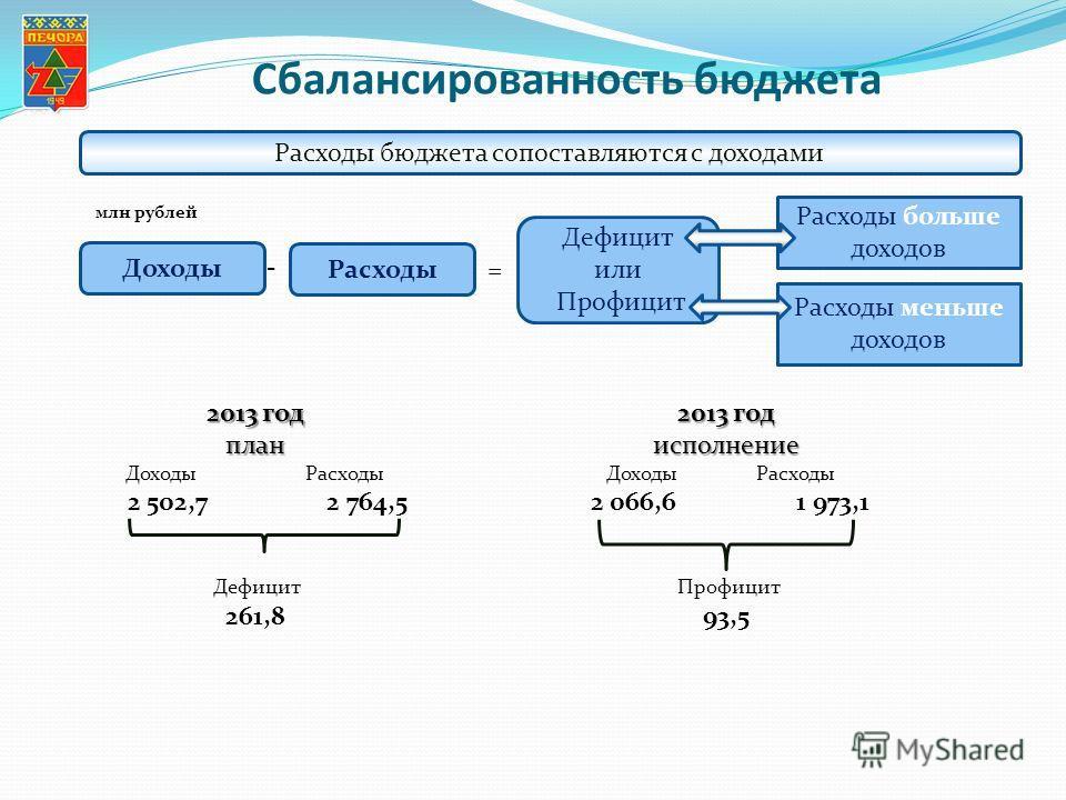 Сбалансированность бюджета Расходы бюджета сопоставляются с доходами Доходы Дефицит или Профицит Расходы = - Расходы больше доходов Расходы меньше доходов 2013 год план Доходы Расходы 2 502,7 2 764,5 Дефицит 261,8 млн рублей 2013 год исполнение Доход