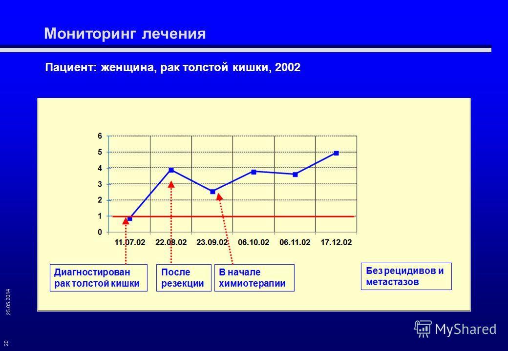 25.05.2014 20 Пациент: женщина, рак толстой кишки, 2002 Мониторинг лечения
