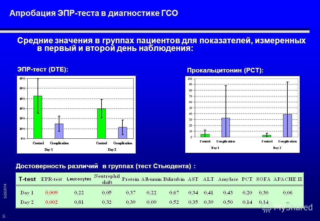 5/25/2014 31 Средние значения в группах пациентов для показателей, измеренных в первый и второй день наблюдения: Прокальцитонин (PCT): ЭПР-тест (DTE): Апробация ЭПР-теста в диагностике ГСО Достоверность различий в группах (тест Стьюдента) :
