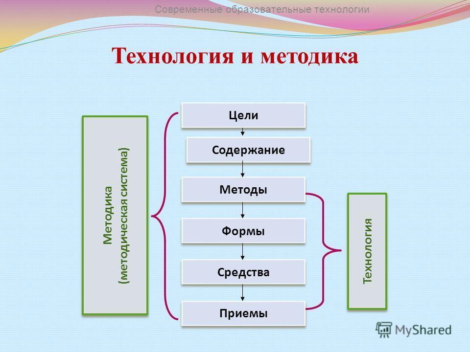 Технология и методика Цели Содержание Методы Формы Средства Приемы Методика (методическая система) Методика (методическая система) Технология Современные образовательные технологии