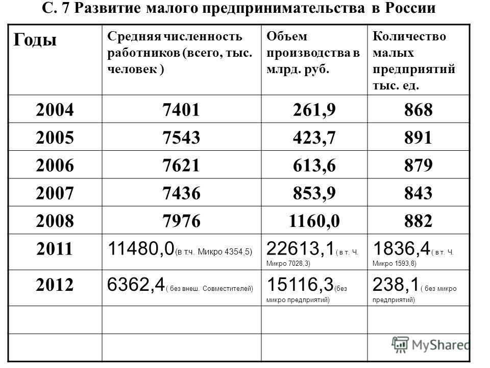С. 7 Развитие малого предпринимательства в России Годы Средняя численность работников (всего, тыс. человек ) Объем производства в млрд. руб. Количество малых предприятий тыс. ед. 20047401261,9868 20057543423,7891 20067621613,6879 20077436853,9843 200