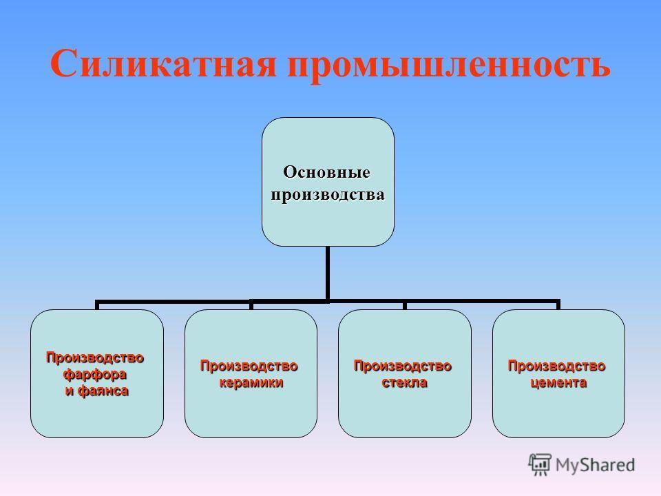 Силикатная промышленностьОсновныепроизводства Производствофарфора и фаянса ПроизводствокерамикиПроизводствостеклаПроизводствоцемента