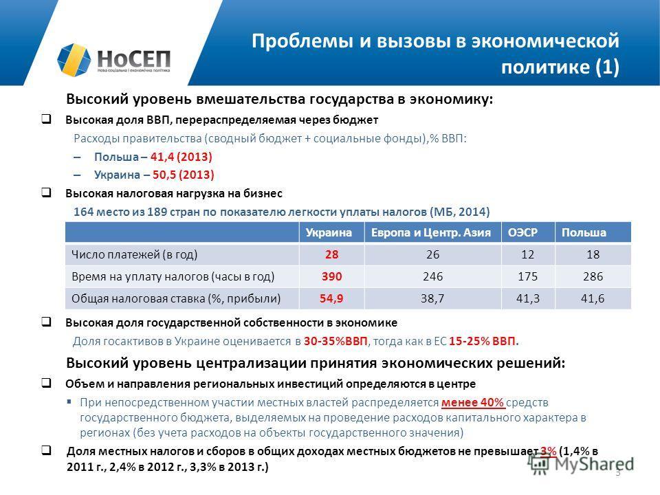 Проблемы и вызовы в экономической политике (1) Высокий уровень вмешательства государства в экономику: Высокая доля ВВП, перераспределяемая через бюджет Расходы правительства (сводный бюджет + социальные фонды),% ВВП: – Польша – 41,4 (2013) – Украина