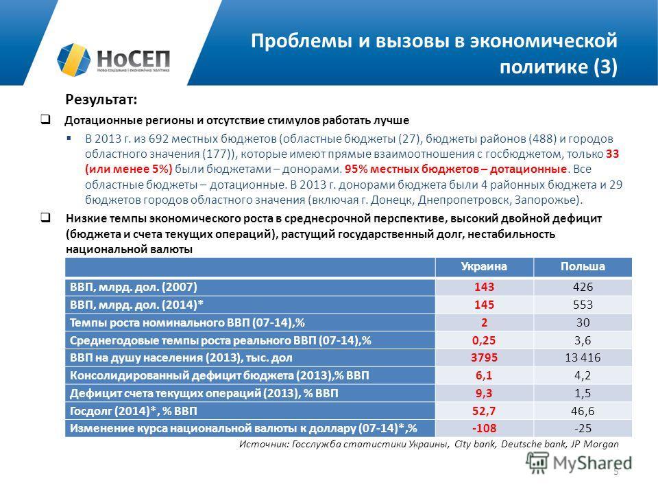 Результат: Дотационные регионы и отсутствие стимулов работать лучше В 2013 г. из 692 местных бюджетов (областные бюджеты (27), бюджеты районов (488) и городов областного значения (177)), которые имеют прямые взаимоотношения с госбюджетом, только 33 (