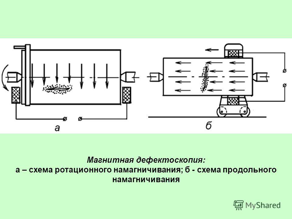 Магнитная дефектоскопия: а – схема ротационного намагничивания; б - схема продольного намагничивания