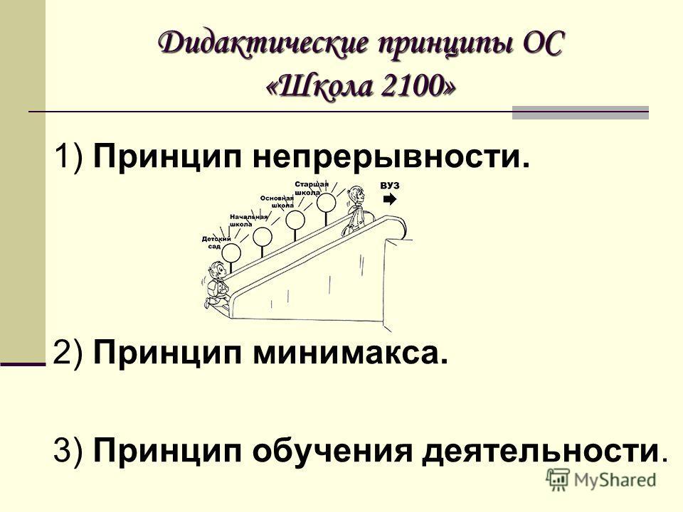 Дидактические принципы ОС «Школа 2100» 1) Принцип непрерывности. 2) Принцип минимакса. 3) Принцип обучения деятельности.