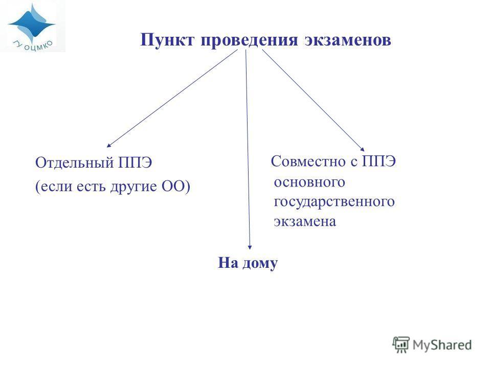Отдельный ППЭ (если есть другие ОО) Совместно с ППЭ основного государственного экзамена На дому Пункт проведения экзаменов
