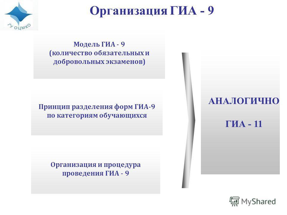 Модель ГИА - 9 (количество обязательных и добровольных экзаменов) Принцип разделения форм ГИА-9 по категориям обучающихся Организация и процедура проведения ГИА - 9 Организация ГИА - 9 АНАЛОГИЧНО ГИА - 11