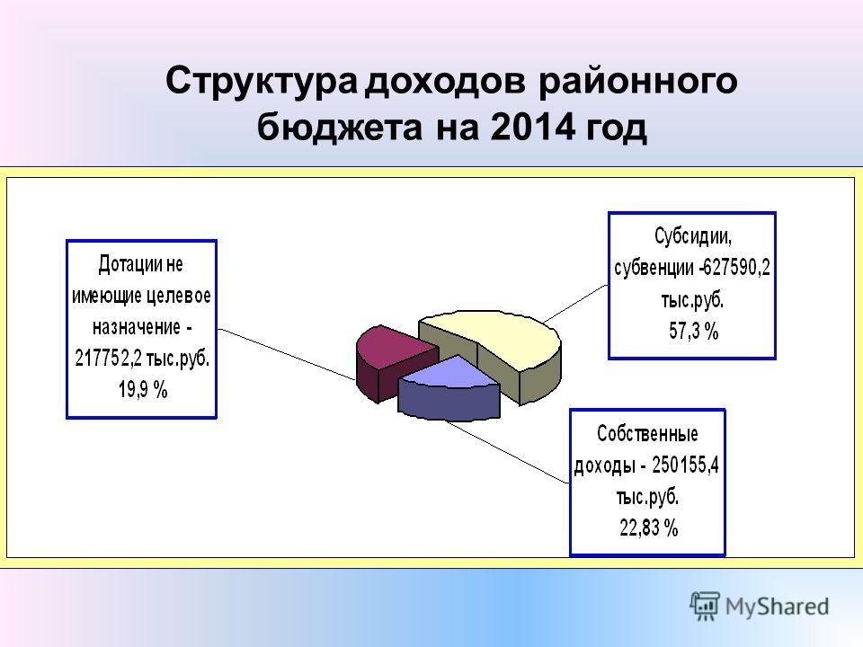 Структура доходов районного бюджета на 2014 год